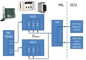 HIL Fuel Injector Measurement System for ECU Tester.png