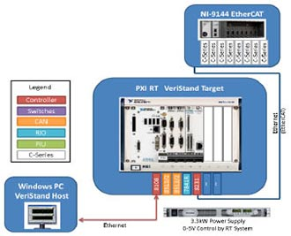 Desktop hardware-in-the-loop test system