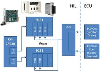 HIL Fuel Injector Measurement System for ECU Tester