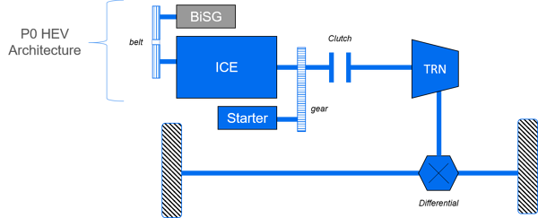 Diagram 2 – Illustrates the HEV P0 architecture, where the electric machine or the BiSG is connected to the internal combustion engine (ICE) through a belt, on the front-end accessory drive (FEAD).