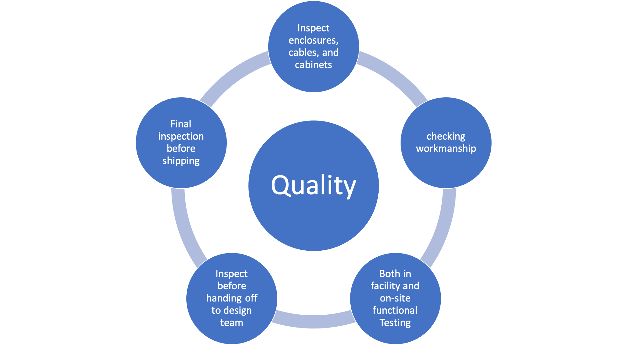 Quality Process Items