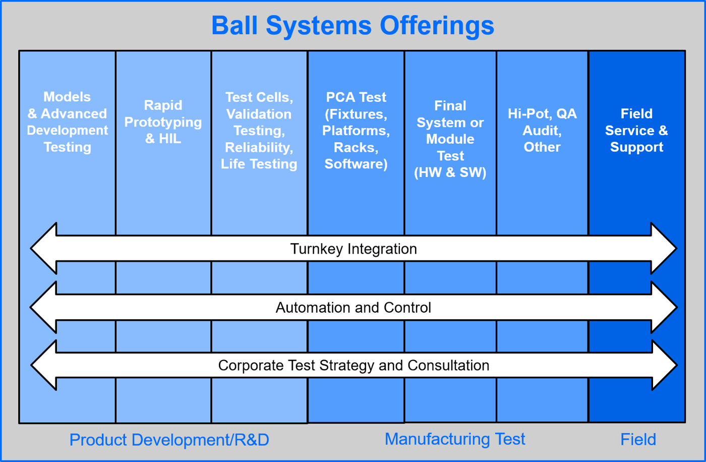 Test Systems | Ball Systems